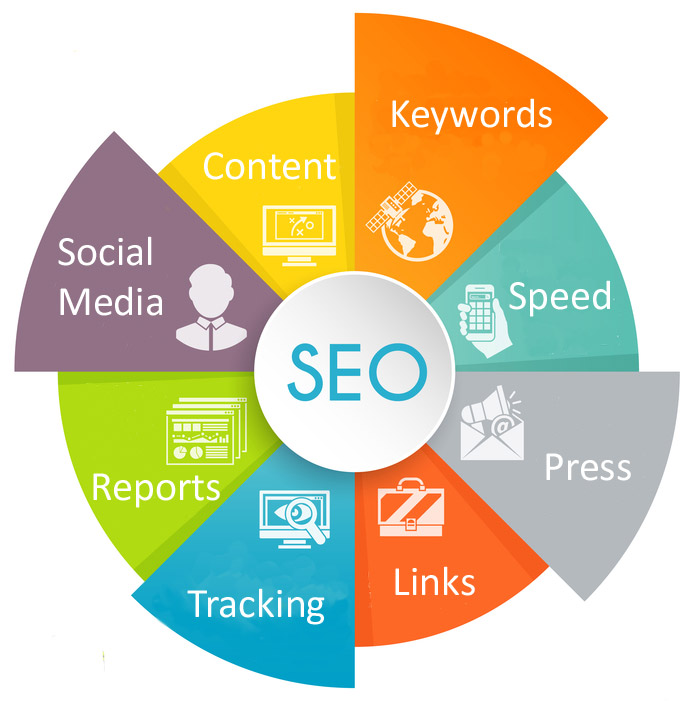 search engine optimization Stamford CT